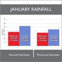 RainfallBarGraphSquareJan